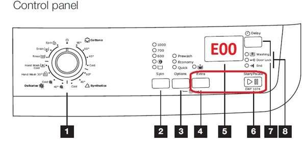 Cách đọc mã lỗi máy giặt Electrolux bạn cần biết